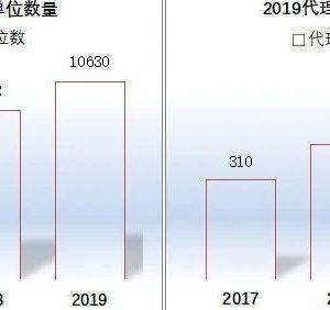 2019年福建代理机构数再增37.8%!竞争有多激烈